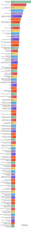 Сколько получают чиновники в России в 2016 году