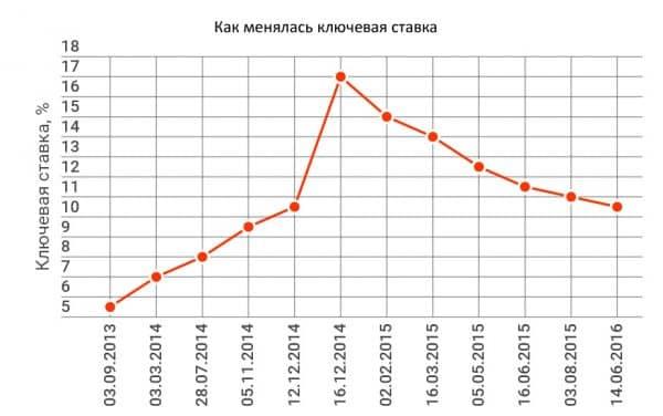 kl_stavka_2016