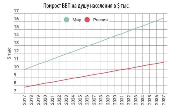 Прогноз роста ВВП на душу населения