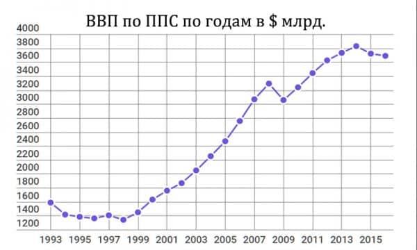 ВВП ППС России по годам 1993-2016 график