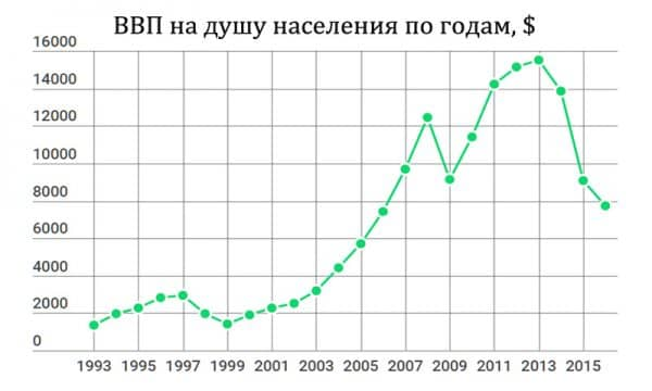 ВВП на россиянина по годам 1993-2016 график