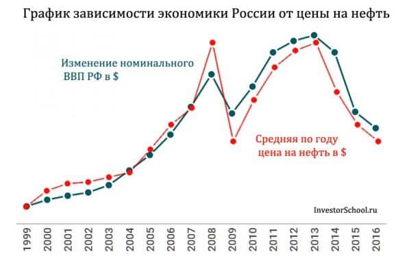 график зависимости экономики России от цен на нефть