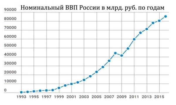 Номинальный ВВП РФ по годам график