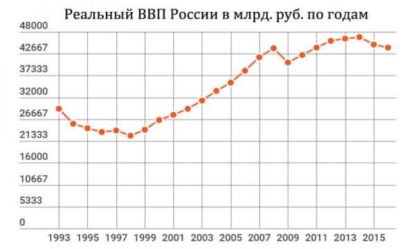 реальный ВВП России по годам график