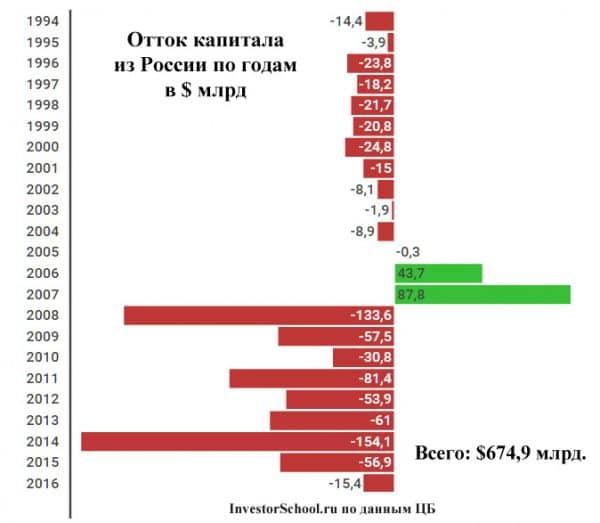 отток капитала из России: график по годам