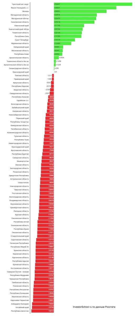 распределение зарплат по регионам РФ относительно среднего по стране