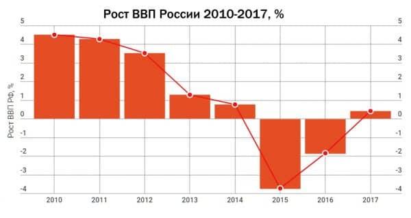 рост ВВП РФ 2010-2017 инфографика