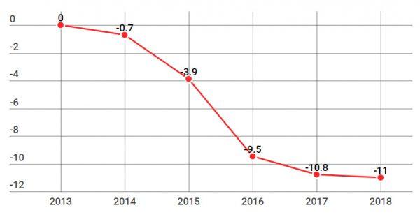 реальные доходы 2014-2018