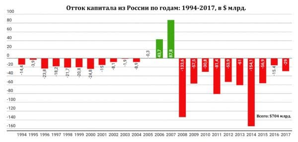 отток капитала из РФ инфографика 1994-2017
