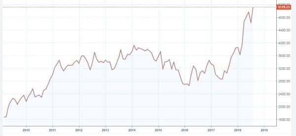 график рублевой цены за бочку нефти