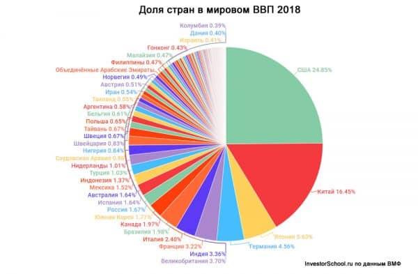 Доля стран в мировом ВВП Инфографика