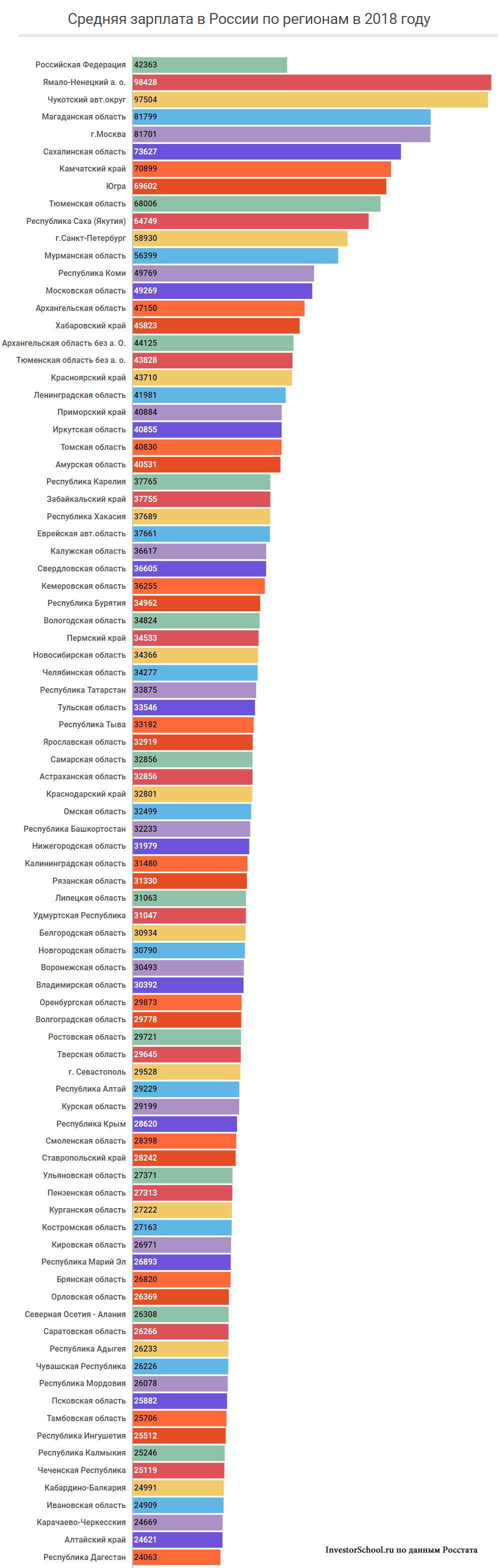 Средняя зарплата в 2018 году в РФ по регионам