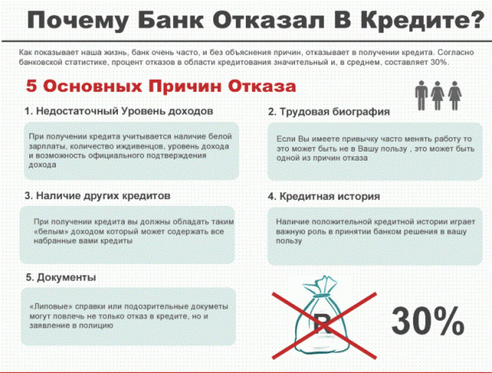Онлайн заявка на рефинансирование кредита в банке москвы